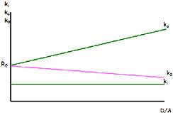 teorema modigliani miller con impuestos