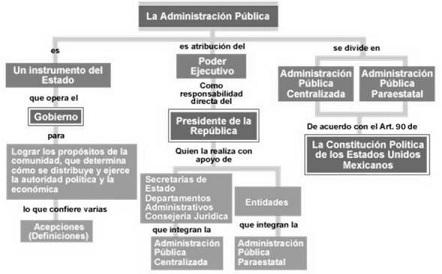 Administracion publica for Que es una oficina publica
