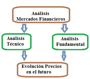analisis mercados financieros