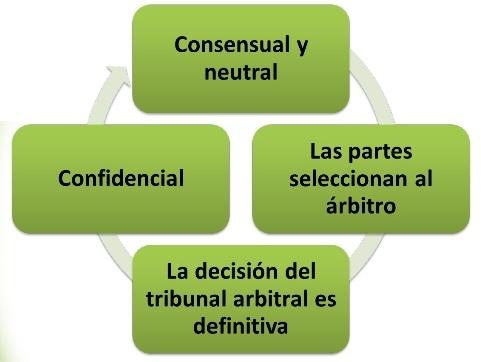 Caracteristicas del arbitraje