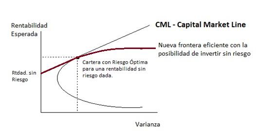 Capital Market Line - CML