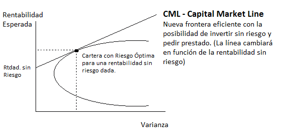 Capital Asset Pricing Model - CAPM