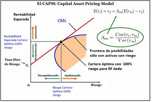 Capital Market Line - CML con endeudamiento