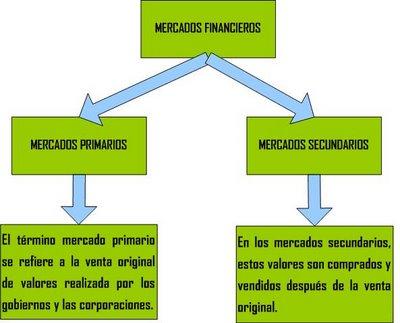 caracteristicas de los mercados financieros
