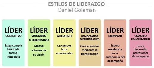 clasificacion de liderazgo