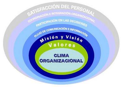 la cultura y el clima organizacional: