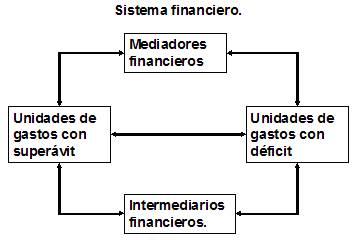 Componentes del sistema financiero