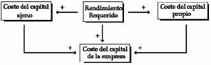 costo del capital