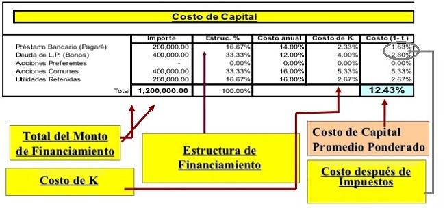 calculo del costo del capital