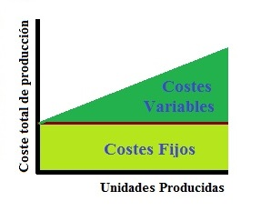 costos variables