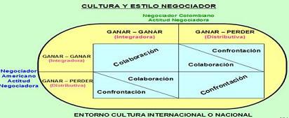 diferencias culturales en la negociacion