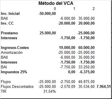 valoracion de proyectos VCA