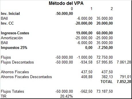 valoracion de proyectos VPA