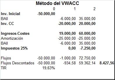 Valoracion de proyectos VWACC
