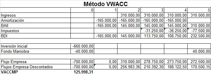 Ejercicio Valor segun WACC