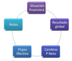 tipos de estados financieros basicos