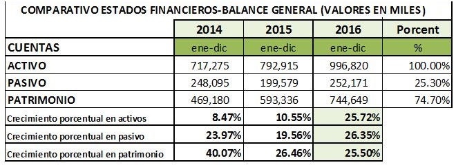 estados financieros comparados