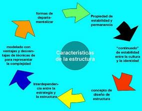 Cuaderno De Emprendimiento Estructura Organizacional