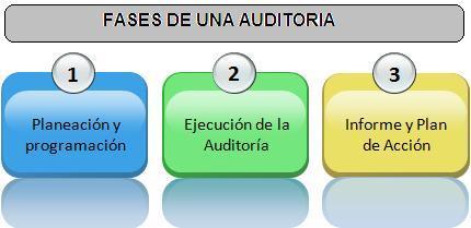 fases de la auditoria financiera