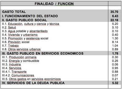 tabla composicion del gasto publico, calculo y estructura