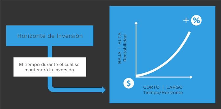Horizonte de la Inversion