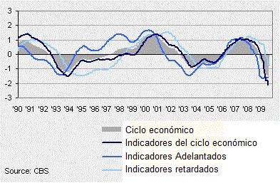 indicadores del ciclo economico