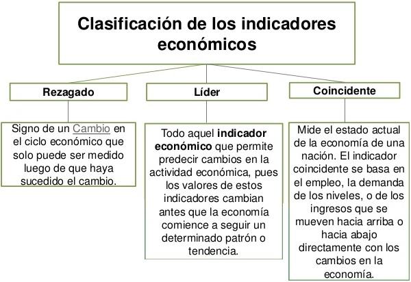 indicadores economicos, clasificacion
