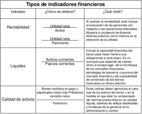 tipos de indicadores financieros