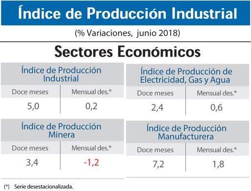 indice produccion industrial, componentes