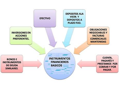 instrumentos sistema financiero