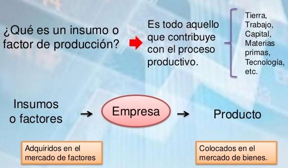 mercado de factores de produccion