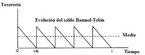tesoreria del modelo de baumol tobin