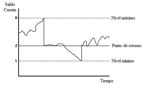 modelo de miller y orr de gestion de la tesoreria