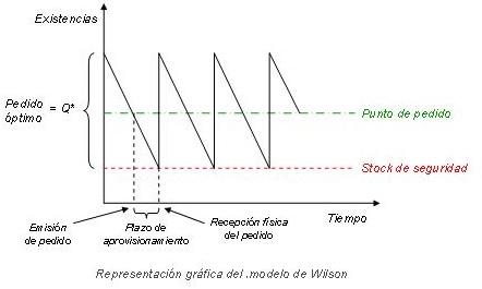 modelo de wilson