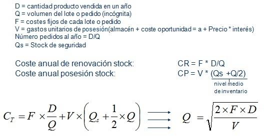 modelo de wilson o EOQ de gestion de inventarios