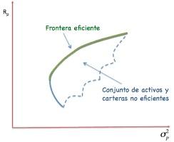 modelo de markowitz, frontera eficiente