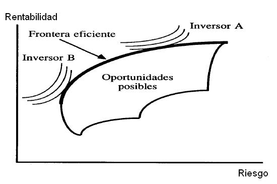 modelo de markowitz