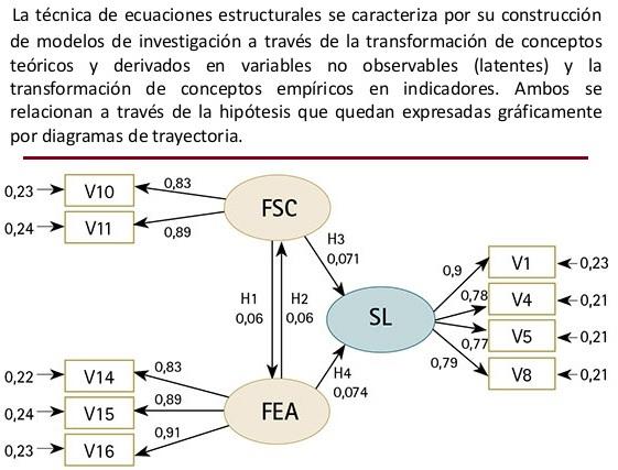 modelos de ecuaciones estructurales