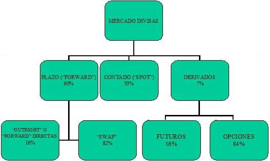 El mercado internacional de divisas está formado por la red de instituciones financieras de todo el mundo, es la parte más internacional del mercado y la más libre, puesto que realiza sus transacciones en cualquier momento a través de cualquier medio de osef-team-fr.tk /osef-team-fr.tk