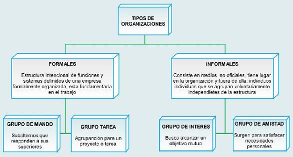 grupos en la organizacion en psicologia: