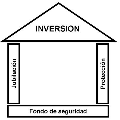 planificacion de inversiones