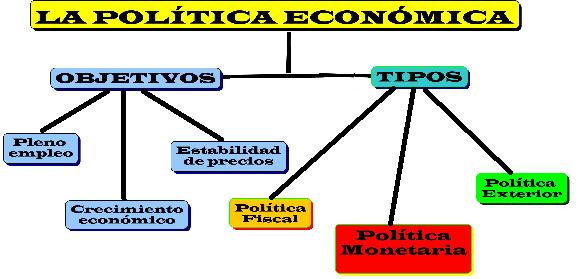 Politica economica for Que es politica internacional