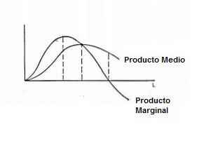 definicion producto marginal: