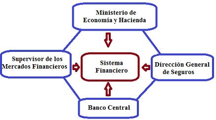regulacion sistema financiero