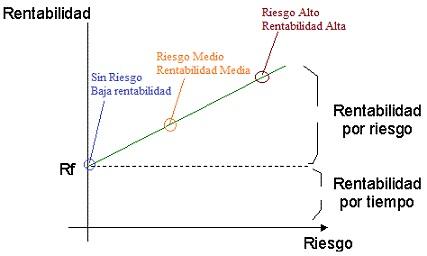 rentabilidad-riesgo