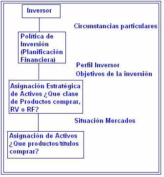 seleccion de activos