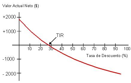 tasa interna de retorno tir