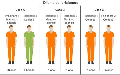teoria de juegos, dilema del prisionero