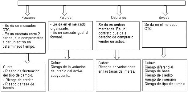 Forex y derivados