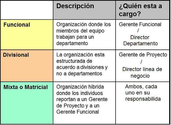Psicología Laboral Y Organizaciónal Estructura Organizacional